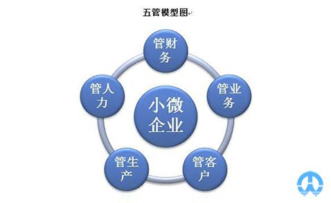 企业组织形式