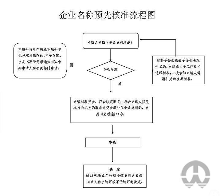 企业名称预先核准流程图.JPG