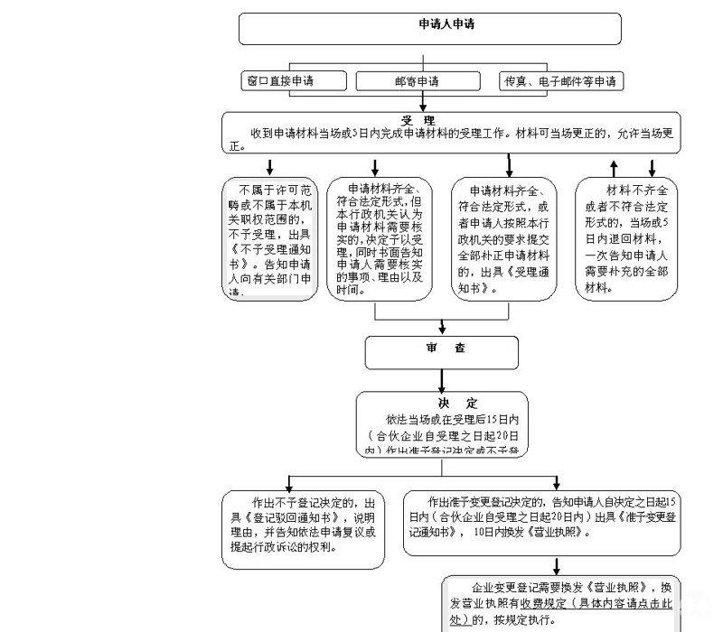 南京公司變更申請流程圖