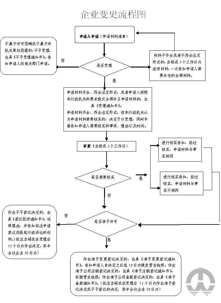 南京分公司变更登记流程图