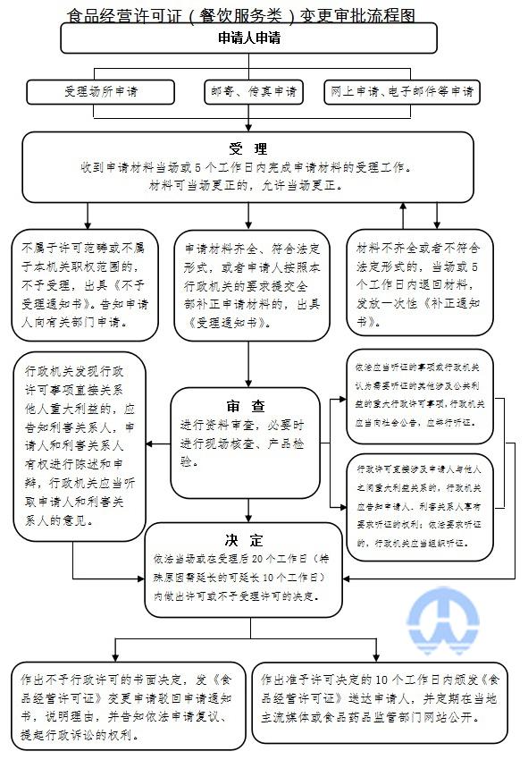 食品经营许可证变更流程图