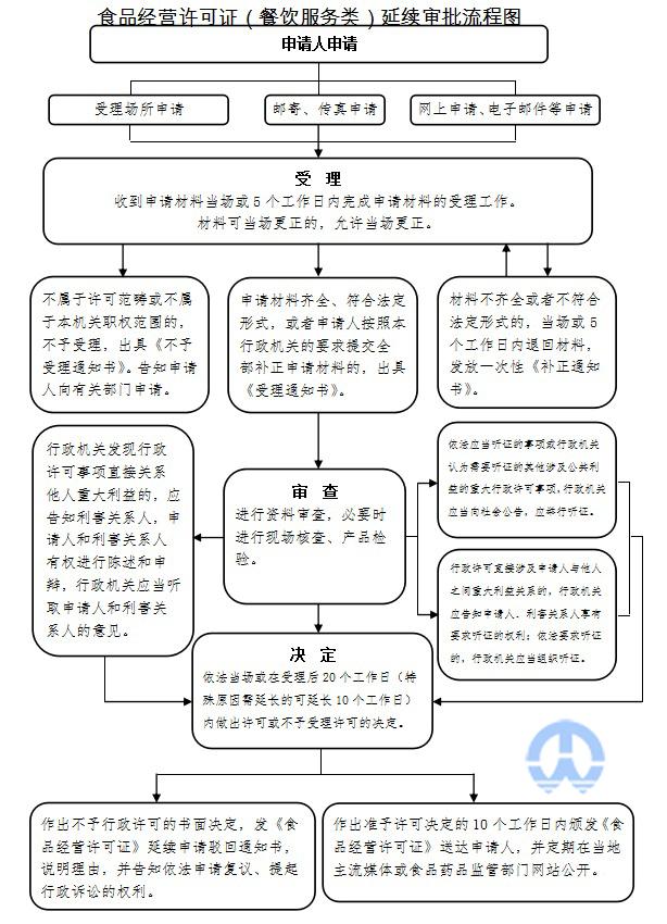 食品经营许可证延续办理流程图