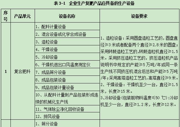 【高企公司】答網民關于化肥產品生產設備租賃