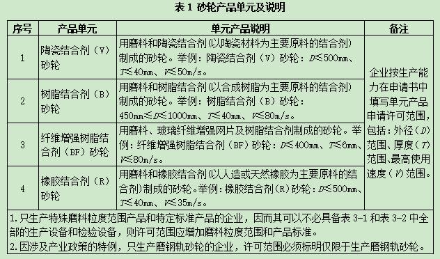 砂轮产品单元及说明