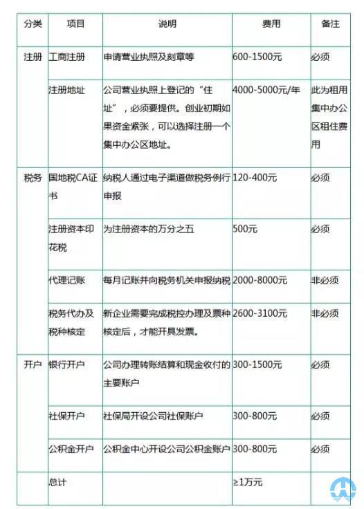 农业公司注册费用
