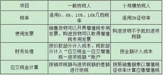 小规模纳税人和一般纳税人认定条件有什么区别